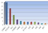 刀塔传奇竞技场英雄使用率与分析一览